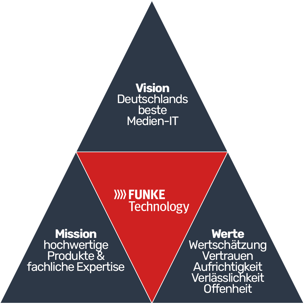 FUNKE Technology - Unsere Vision